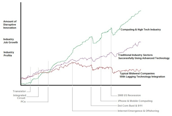 Reboot, NE Wisc chart